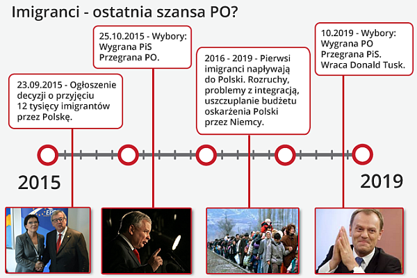 Timeline imigrantów w Polsce 2015