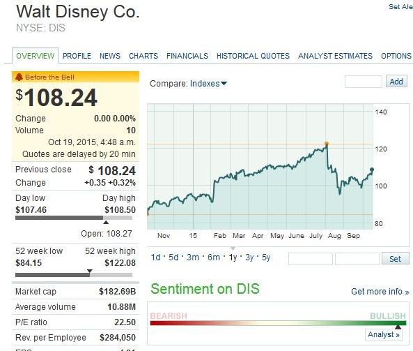 akcje walt disney