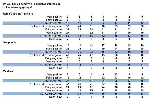 badanie - europa nie lubi cyganów